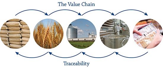Image result for traceability Agriculture
